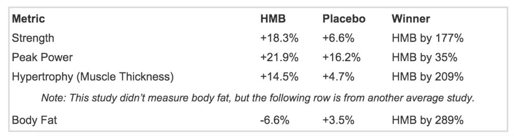 HMB studies