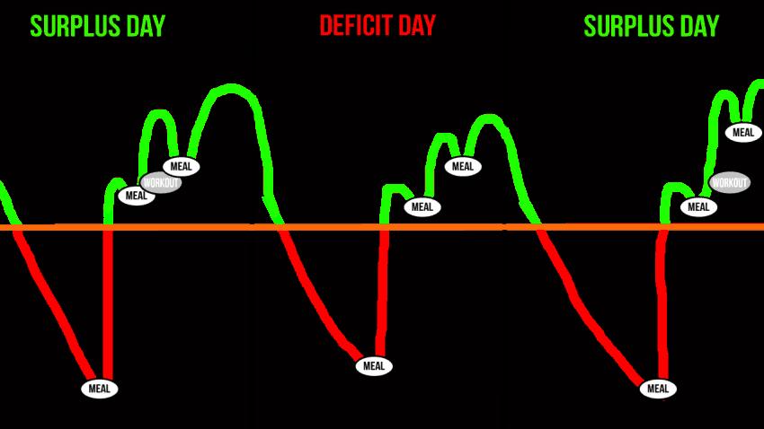 mini cut cycle