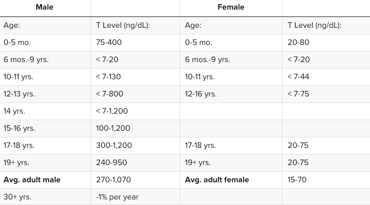 natural hormone levels by age