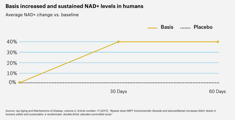 Basis increase in NAD+ levels