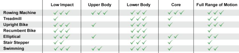 rowing vs running vs walking