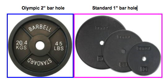 olympic vs standard plate weight differences
